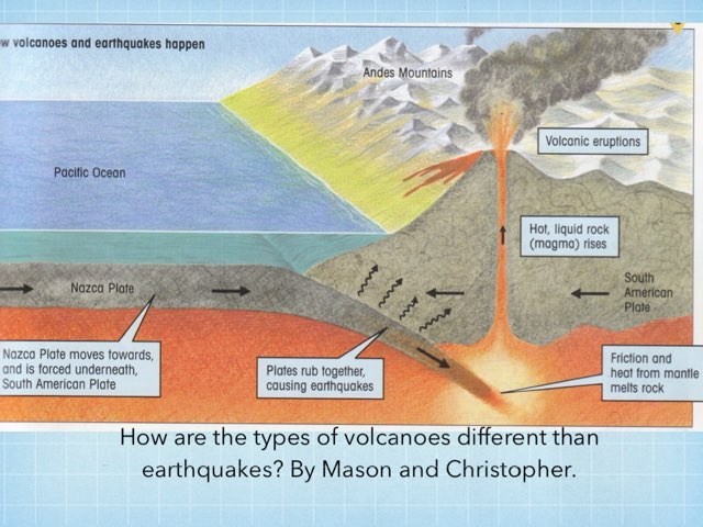 Test your knowledge of volcanoes and earthquakes with this educational game. by Jane Miller _ Staff - FuquayVarinaE