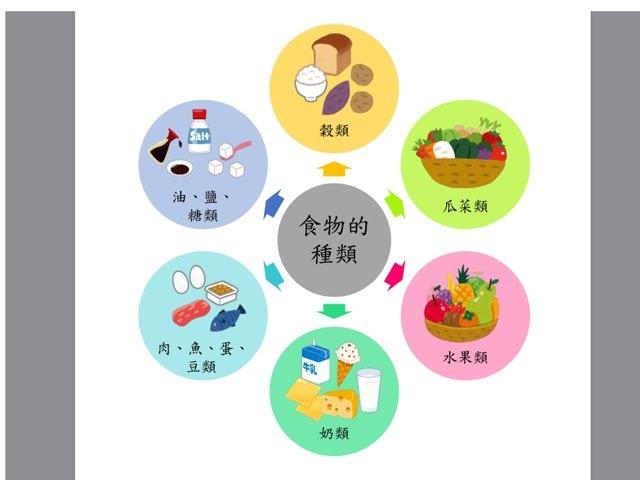 初小三 食物的種類 by Paktung Wong