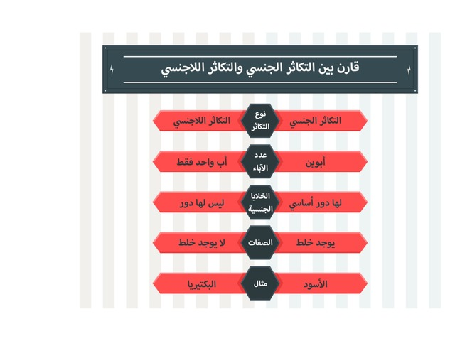 مقارنة بين أنواع التكاثر Copy  by ALI ALTHALABI