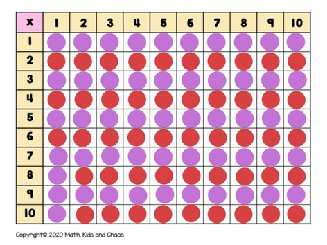 Multiplication Table - Hidden Answers by Yogev Shelly
