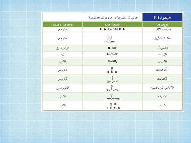 المجموعات الوظيفية  by سلمانة سلمانة