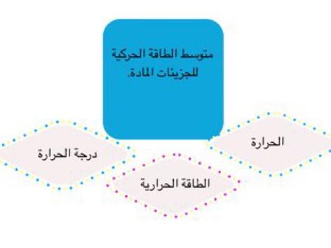 المادة وسلوك الموائد by أماني عبدالله