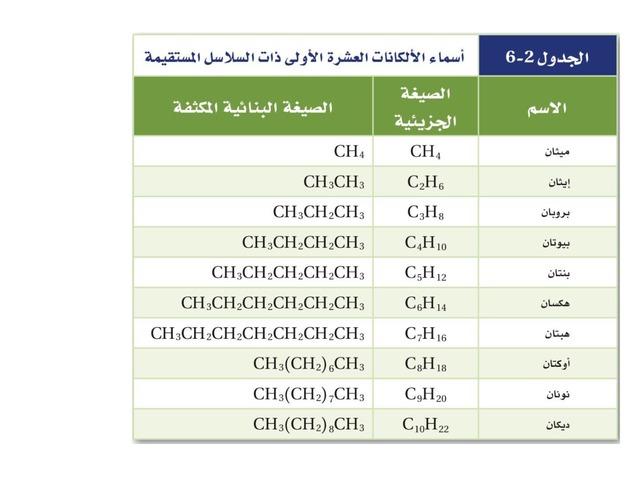 مراجعة الهيدروكربونات  by سلمانة سلمانة