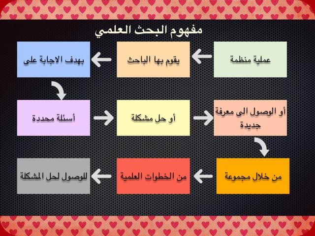 البحث العلمي  by Amina Hussain