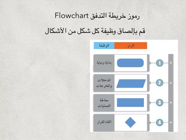 الخريطة الذهنية  by Alialsalem school