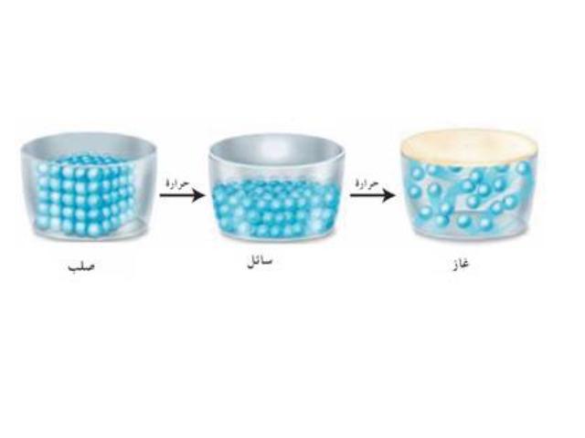 تحولات المادة by nrfeef Asiri