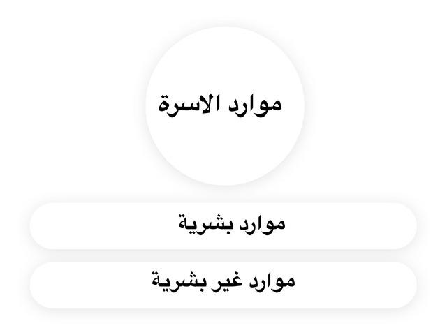 موارد الاسرة by مريم العازمي