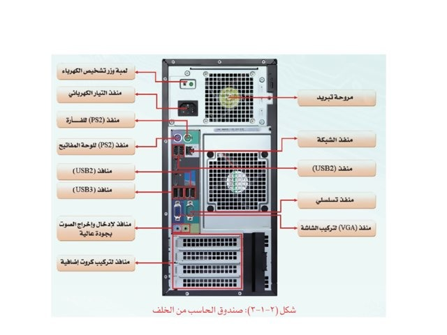 صندوق الحاسب من الخلف by Samiah Alsolamy