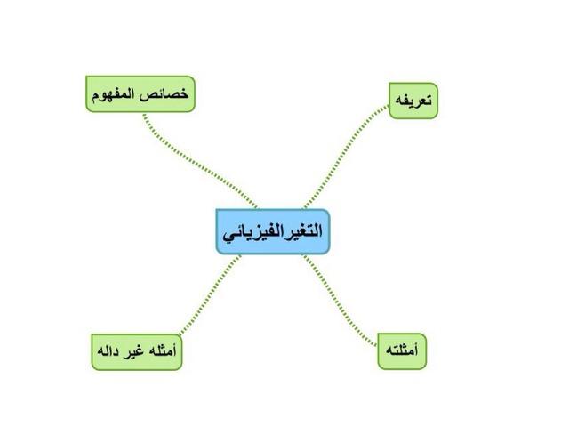 خرائط المفاهيم by جواهر القثامي