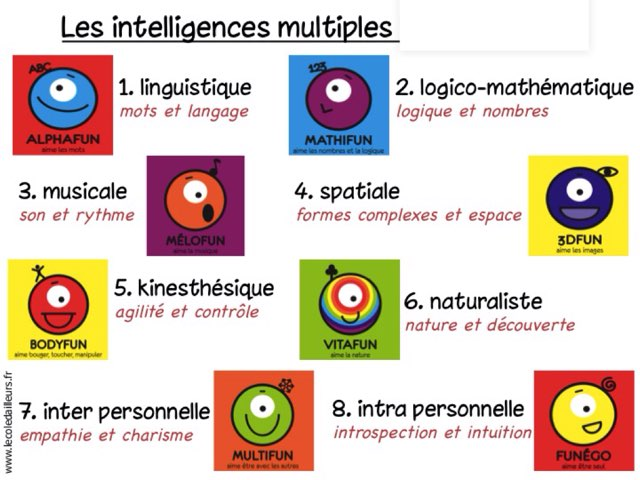 Les Intelligences Multiples by Alice Turpin