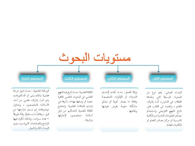 مستويات البحوث  by امل الجهني