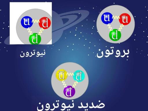 تركيب الجسيمات النووية by esraa Yasser