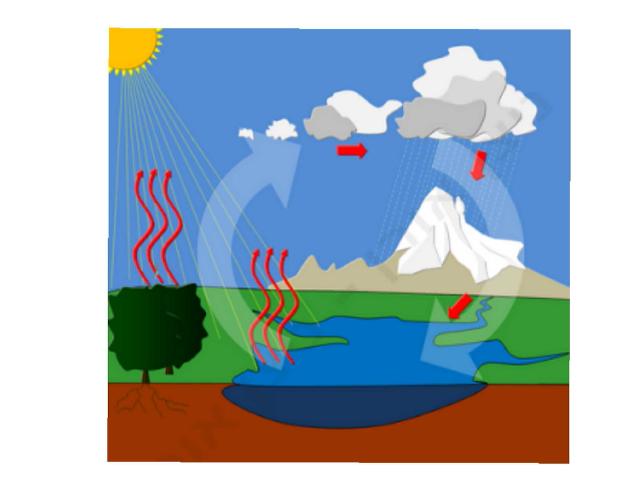 מחזור המים בטבע by Kevin.E Games