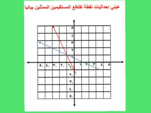 معادلة الخط المستقيم by Samah Khaled Abdeljabbar