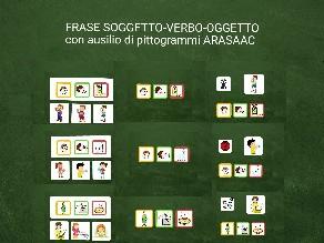 SOGGETTO-VERBO-OGGETTO  by Silvia Lucchin
