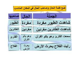 درس الحال by Zikrit School