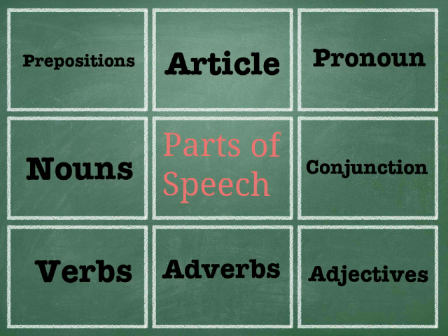 Parts of Speech Review by Brian Moser