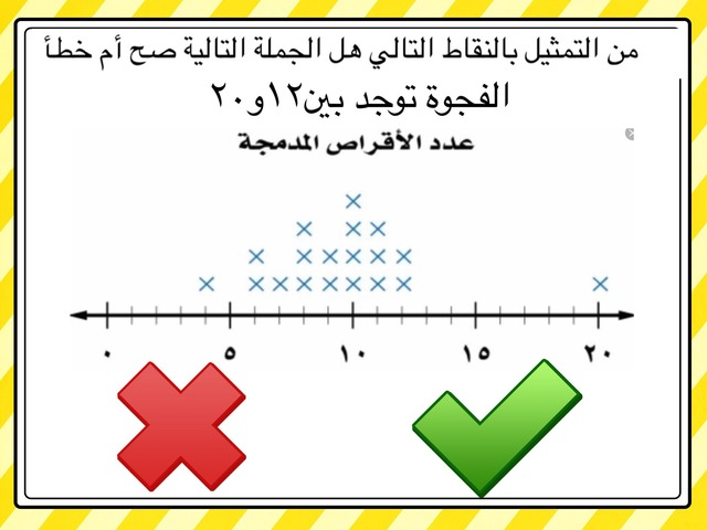التمثيل بالنقاط by نوره الحازمي