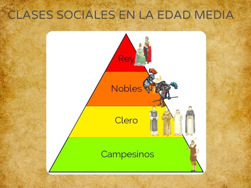 Clases sociales en la Edad Media by Marta BA