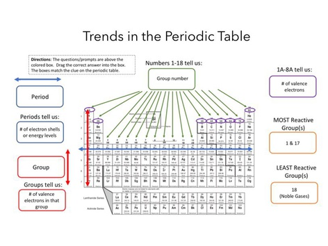Trends In The Periodic Table  by Rebecca Parrott