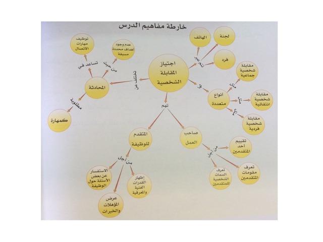 خريطة مفاهيم المقابلة الشخصية by Sara Hamad