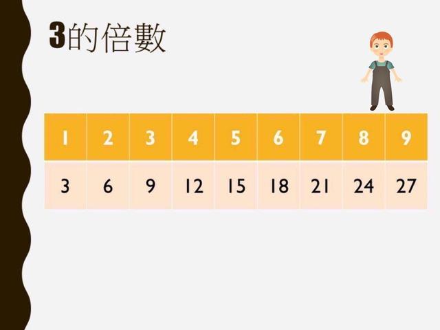 3的倍數 by Yu Shuk Wan