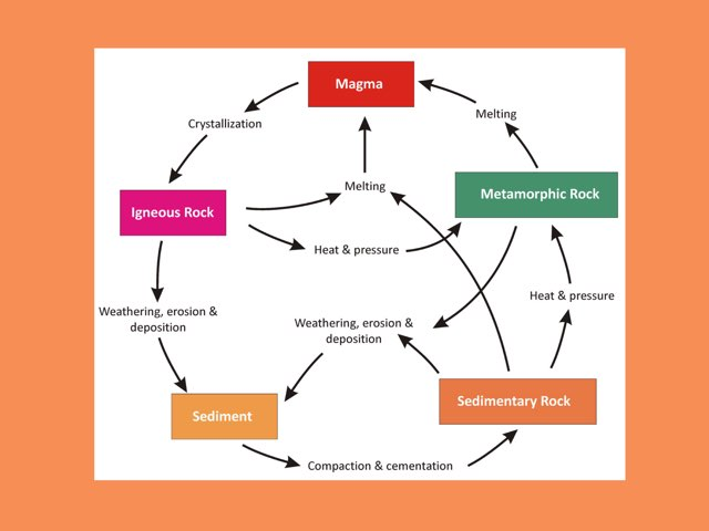 Rocks And The Rock Cycle by Sarah Schlussel