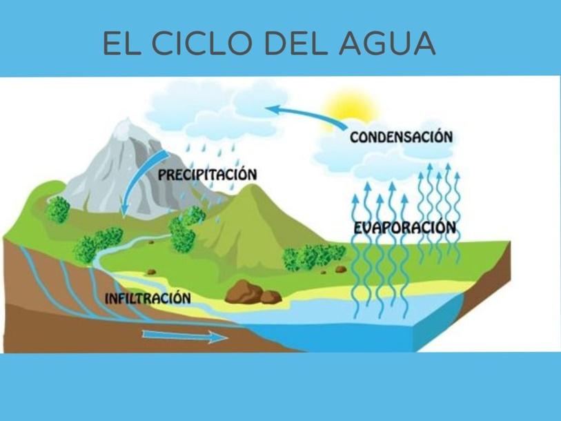 EL CICLO DEL AGUA by Jose Sanchez Ureña