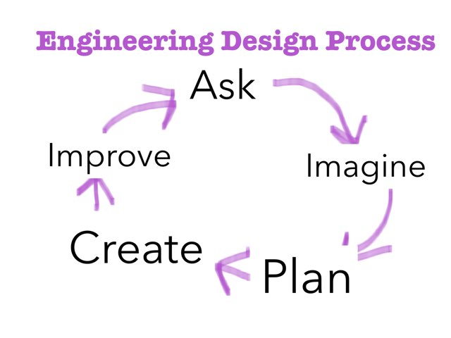 Engineering Process Review  by Sarah Bosch