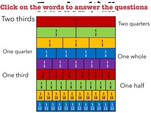 Equivalent Fractions by Mrs Scott