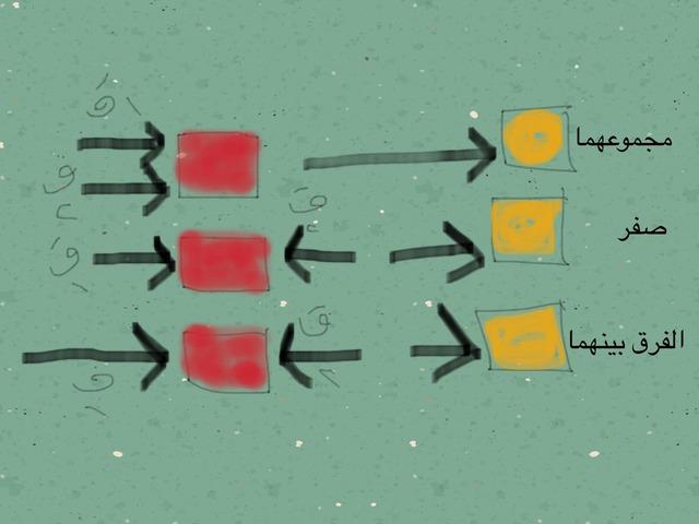 حالات محصلة القوى by تهاني صويلح حسن المالكي