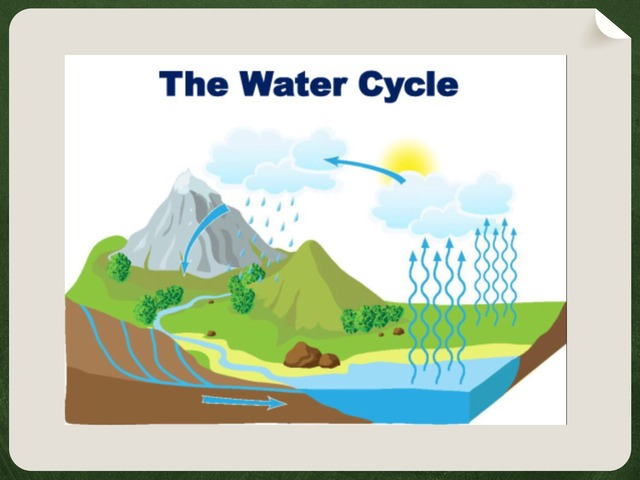 Water Cycle by anwar abdallh