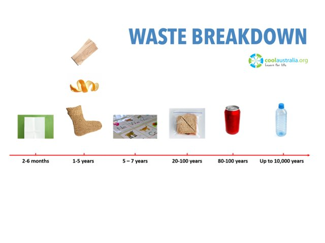 How long does it take for things to breakdown in landfill? Match the object with its spot on the timeline. by Cool Australia