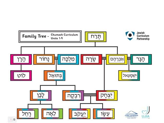 JCP Family Tree Quiz by Chanania Engelsman