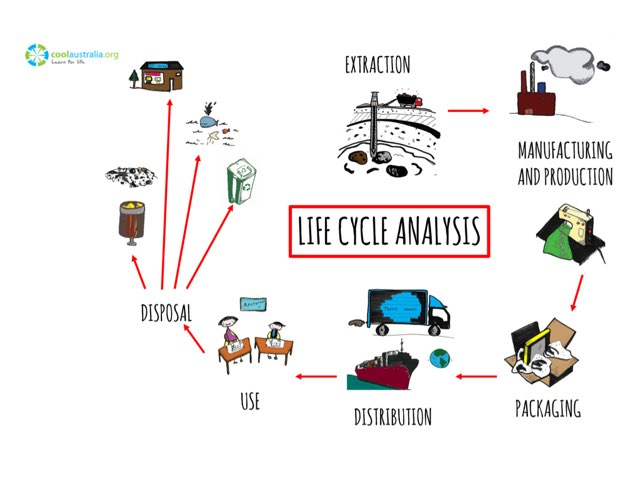 Life Cycle Analysis by Cool Australia