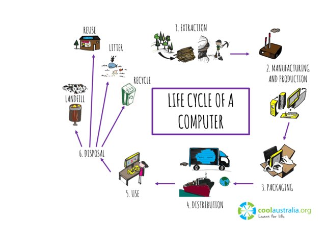Life Cycle Of A Computer by Cool Australia