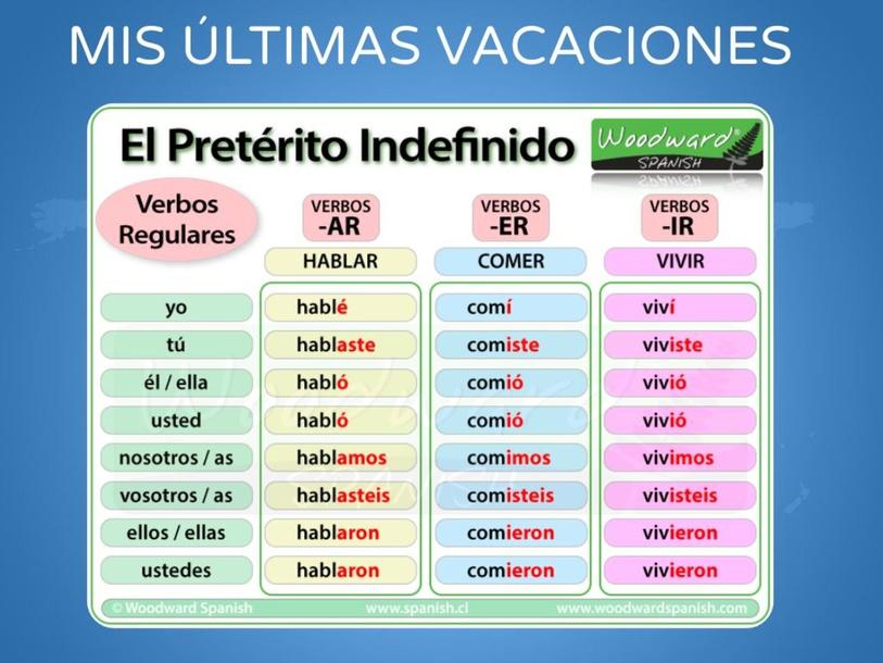 MIS ÚLTIMAS VACACIONES by LAURA PULLARA