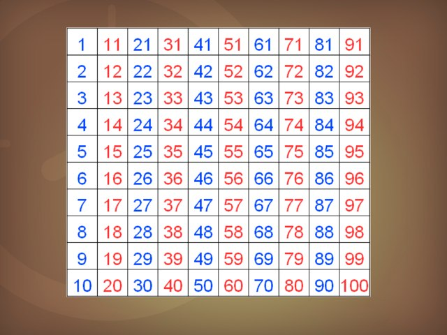 Numbers 1-100 by steven huitorel