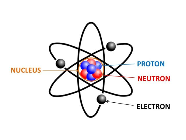 Parts Of The Atom by Bob Coakes