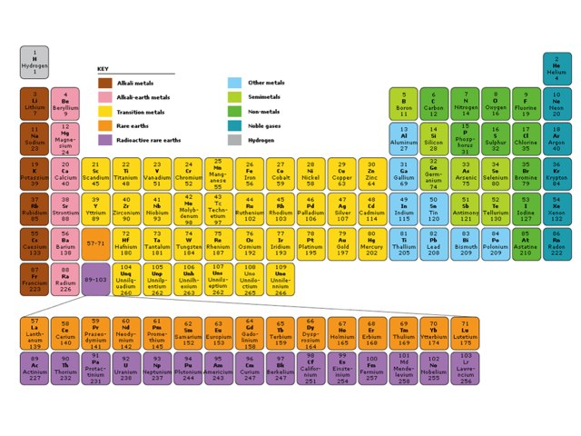 Periodic Table Quiz  by Lia Isaac