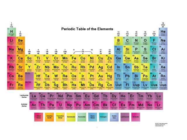 Periodic Table Test by Mohammed Adam