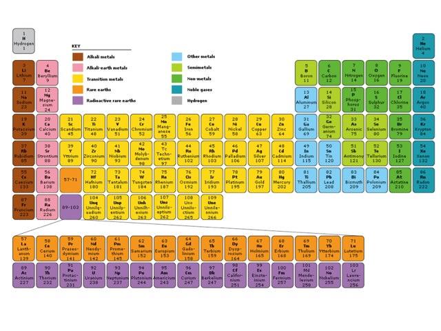 Shamsa's Periodic quiz by Shamsa Haji