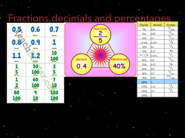 The Fraction Decimal And Percentage Best Game by Sandford Hill