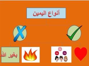 خريطة معرفية لأنواع اليمين  by Bdoor saleh