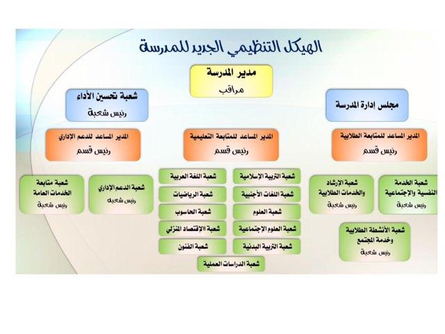 الهيكل التنظيمي الجديد للمدرسة by Maha Albatal