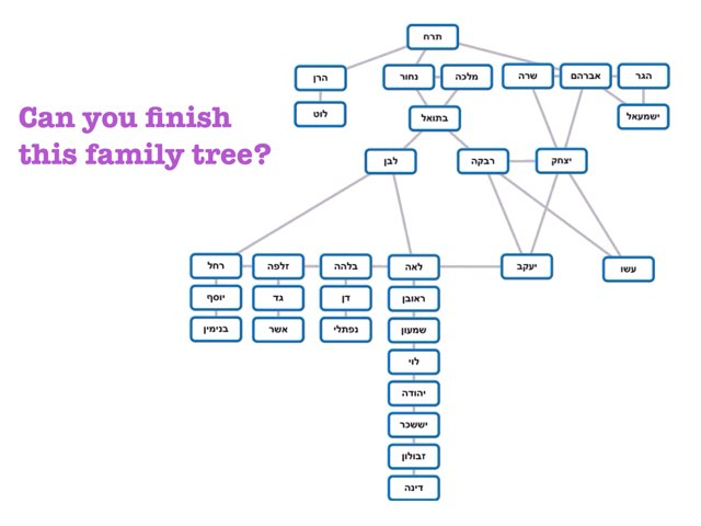The Family Tree Of יעקב Quiz! by Chanania Engelsman