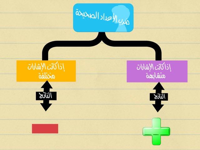 ضرب الاعداد الصحيحة by Am Aida