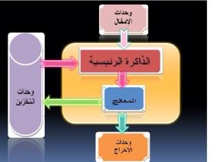 سابع ،ا/ليلى عياش by LooLoo Ayyash