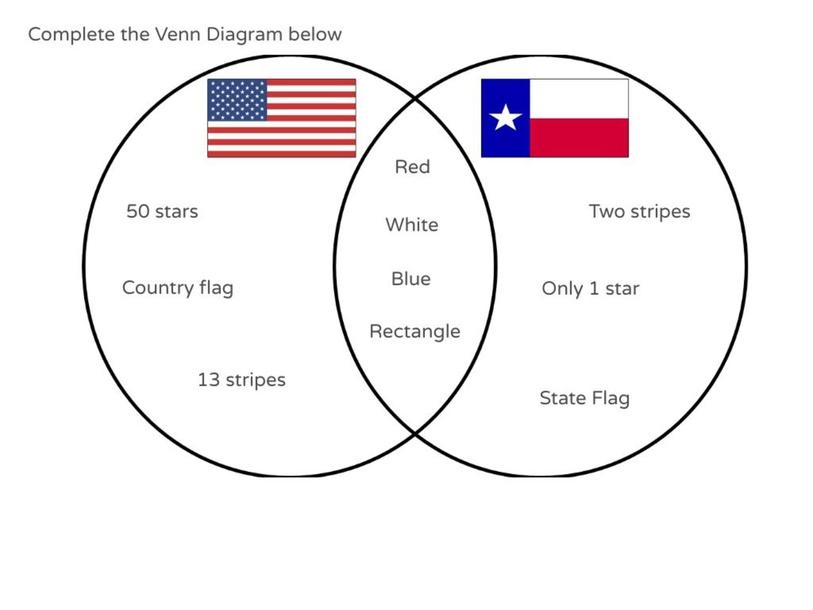 USA and Texas Venn Diagram by Julio Pacheco