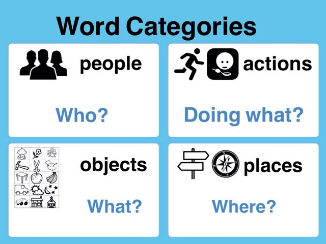 Word Categories by Ellen Weber